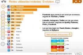 Las redes sociales más utilizadas y las de mayor crecimiento en España