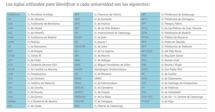 U-Ranking de las Universidades Españolas, U-Ranking de las Universidades Españolas, Revista NUVE