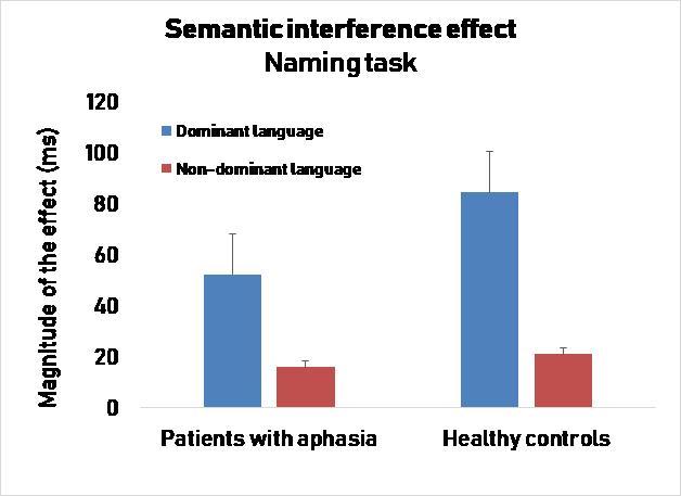UPF -Déficit de lenguaje y control cognitivo en pacientes bilingües, UPF -Déficit de lenguaje y control cognitivo en pacientes bilingües, Revista NUVE